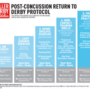 post-concussion return to derby protocol