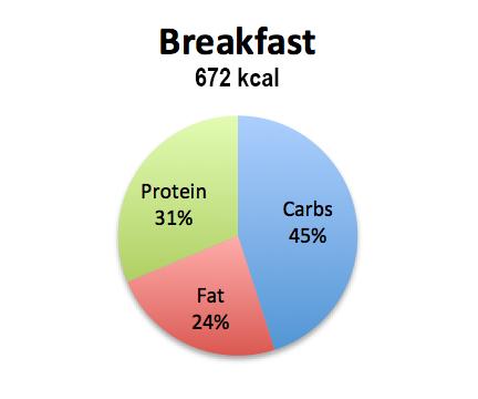 macros-breakfast