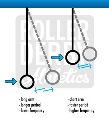 long pendulum - Roller Derby Athletics